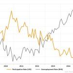 Tỷ lệ thất nghiệp Úc tăng nhẹ trong tháng Tư