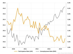 December-2014-Update-UNEMPLOYMENT-LEVEL-VS-UNEMPLOYMENT-RATE-AUSTRALIA